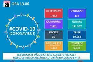Până în prezent sunt 1.452 de persoane infectate cu virusul COVID – 19