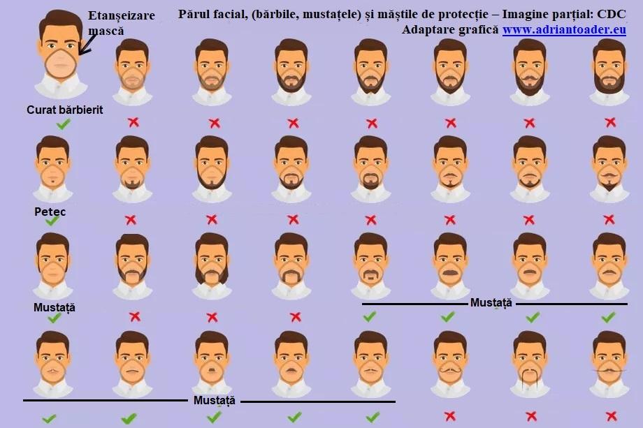 Barba și mustața, focare de infecție pentru coronavirus
