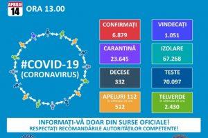 Ne apropiem de 7.000 de infectări cu Covid-19 în România