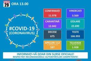 362 de noi cazuri de îmbolnăvire cu COVID-19 în ţară