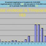 """183 de persoane, vindecate de coronavirus la Spitalul """"Victor Babeș"""""""