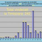 """La """"Victor Babeş"""" au fost vindecați de coronavirus 242 de pacienți"""