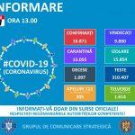 Peste 16 mii de persoane infectate cu COVID – 19