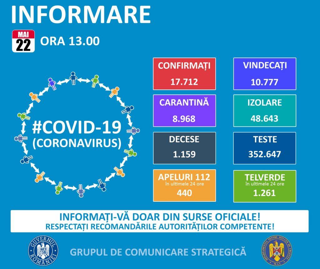 Statistica la nivel national a îmbolnăvirilor cu Covid 19