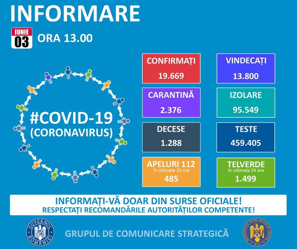 Două cazuri noi de coronavirus în Timiş