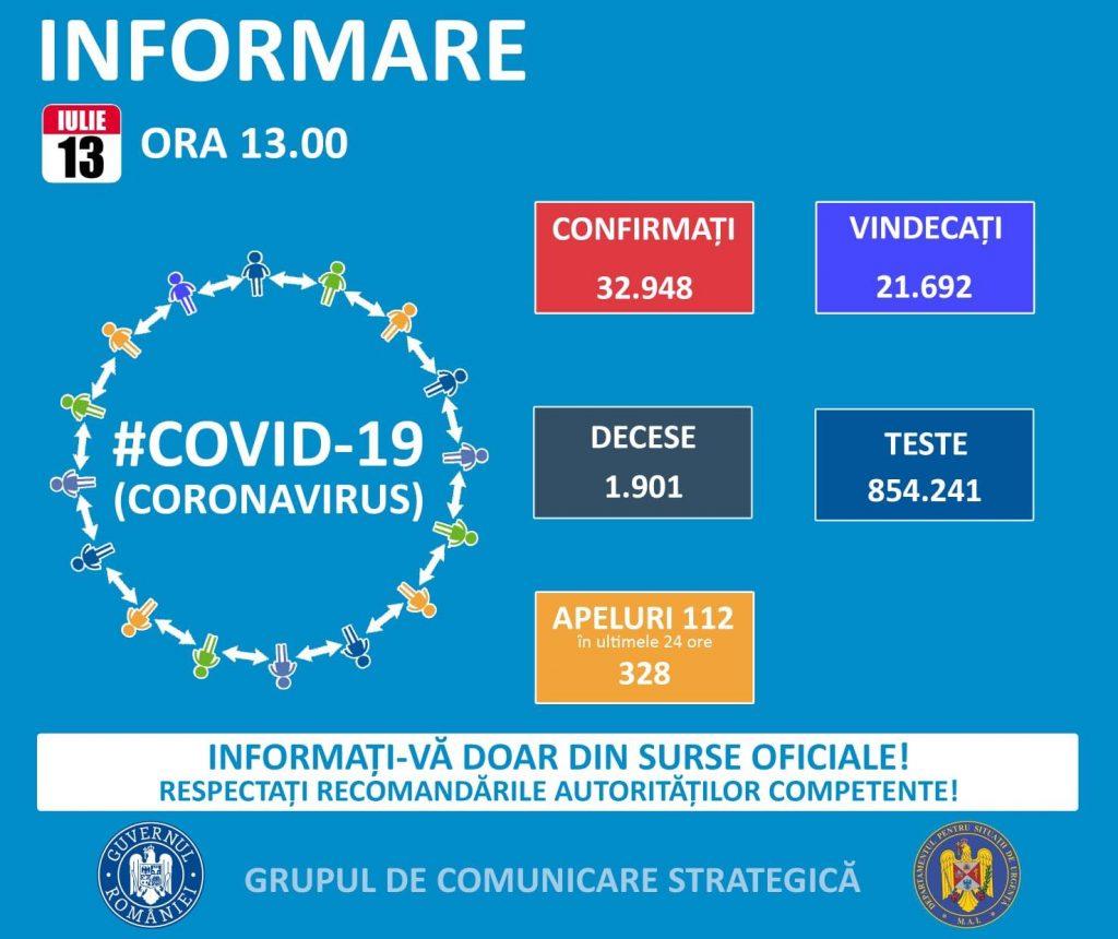 413 noi cazuri de coronavirus în România