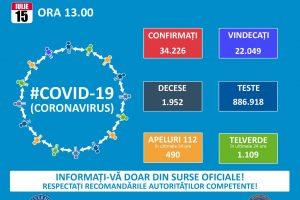 Timis: 639 de cazuri de infectări cu Covid 19