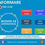 Bilanț COVID-19: 23 de decese și 416 noi cazuri de îmbolnăvire, 7 noi în Timiş