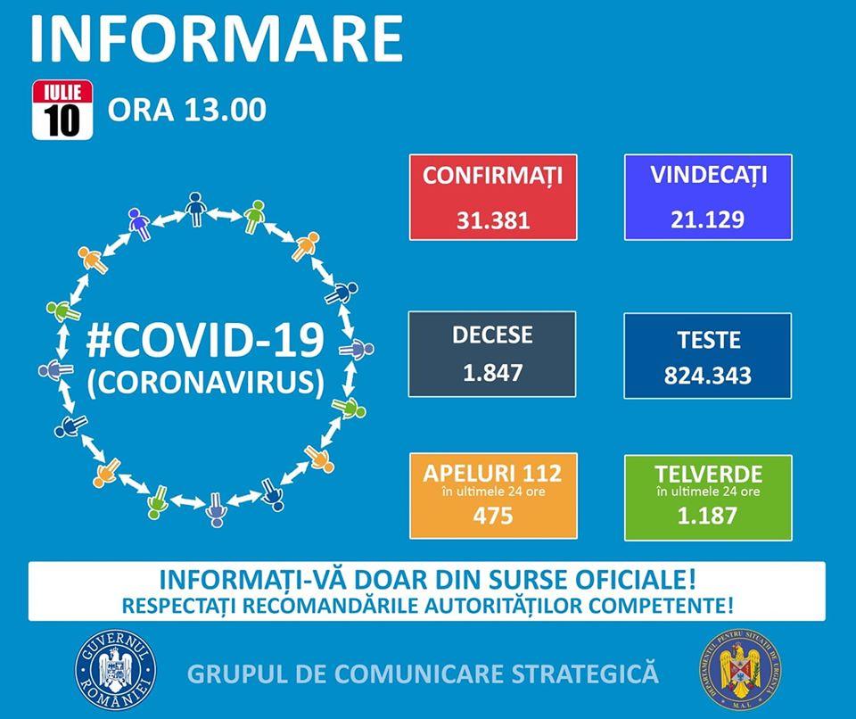 13 decese și 592 de noi cazuri de îmbolnăvire cu Covid-19, în ultimele 24 de ore