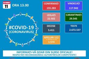 Bilanţ COVID-19: În București și în 12 județe, rata de infectare este de peste 1,5