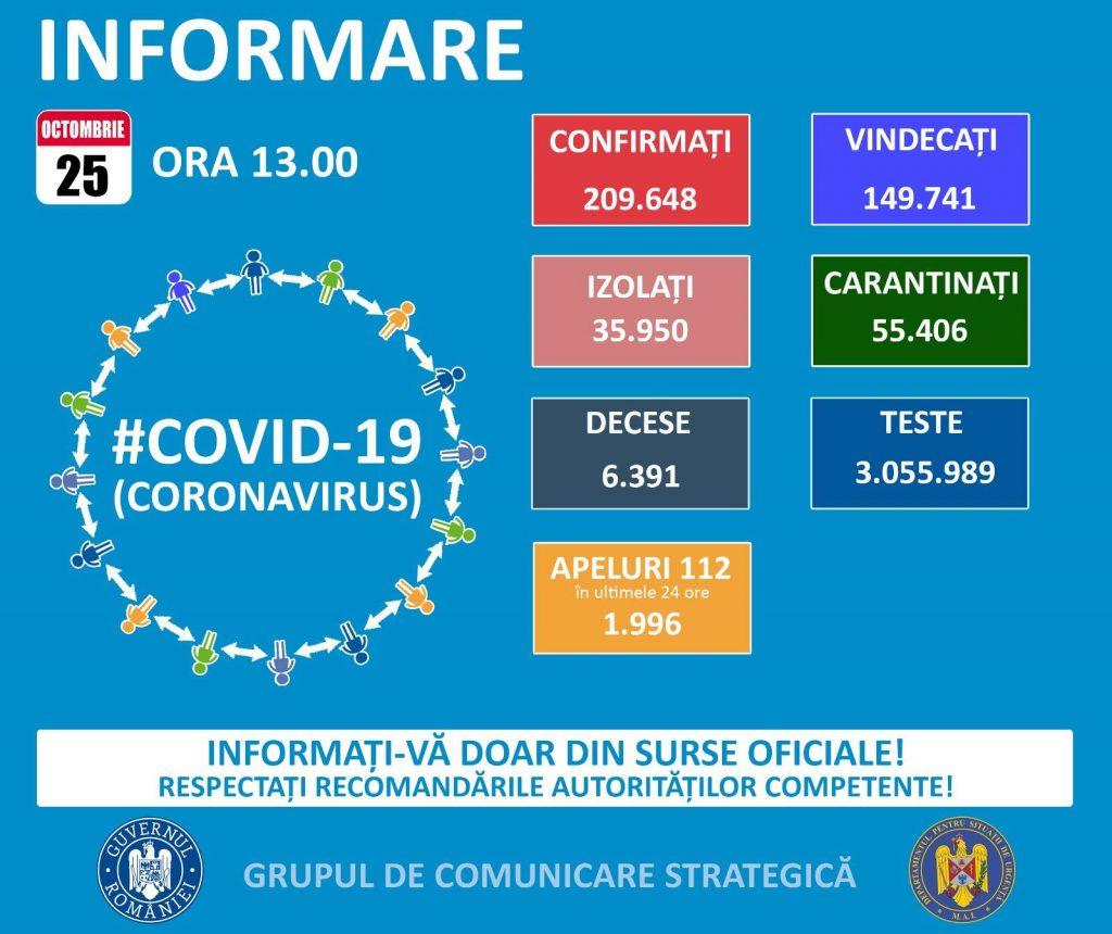 Aproape 4.000 de noi cazuri de infectare cu coronavirus în țară. Situația pe județe