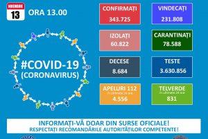Record de decese în 24 de ore: 174 de bolnavi au murit. Sunt 9.489 de cazuri noi de coronavirus