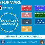 6.752 de cazuri noi de coronavirus și 86 de persoane decedate. La ATI sunt 1.056 bolnavi în stare gravă