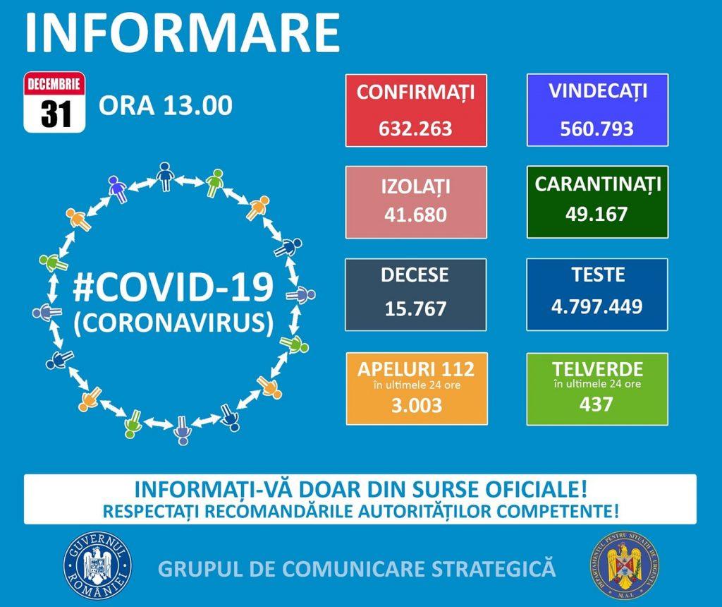 Avem 4.322 de noi cazuri în ultimele 24 de ore. 171 de pacienți infectați cu coronavirus au murit