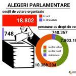 Secţiile de votare s-au deschis la ora 7. Câți alegători sunt așteptați la vot