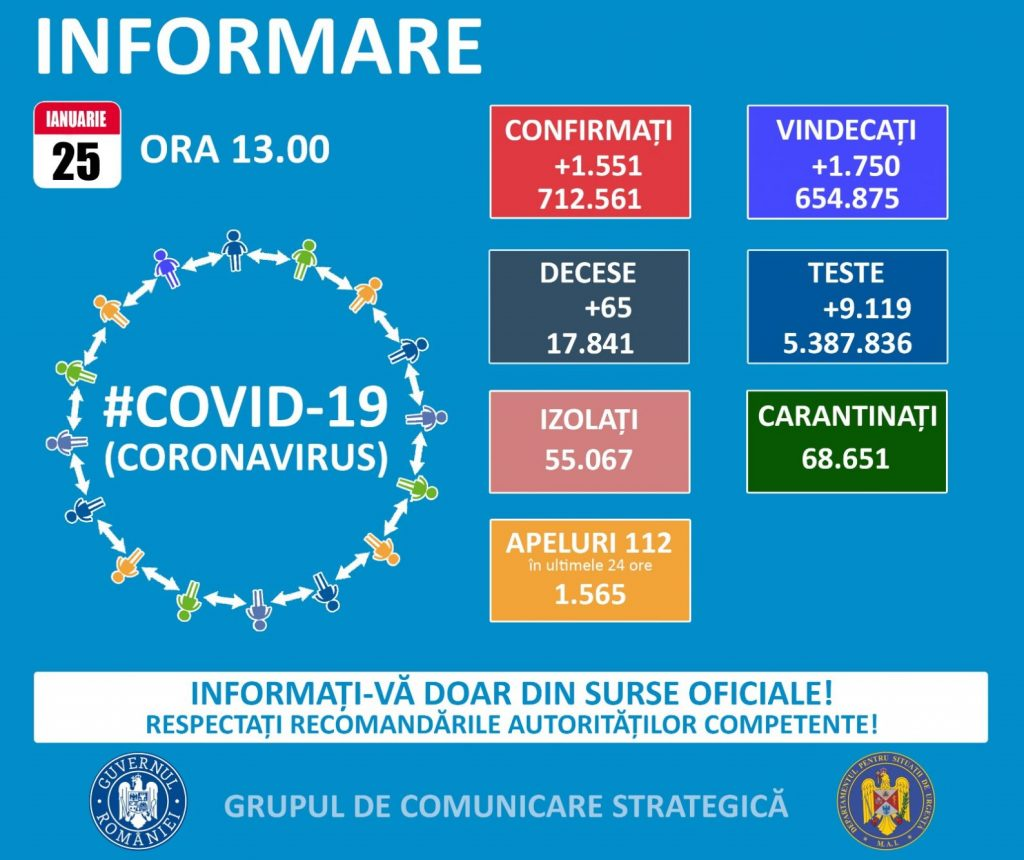 Au fost raportate 1.551 de noi infectări cu COVID – 19 și 65 de decese la nivel național