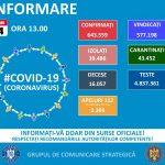 3.130 noi cazuri de infectări cu SARS-CoV-2 în România. 78 de pacienți au murit, iar 1.100 sunt la ATI