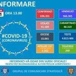 1.194 de cazuri noi de persoane infectate cu SARS-CoV-2 în România. Au fost raportate 78 de decese
