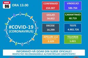 5.719 cazuri noi de persoane infectate cu SARS – CoV – 2