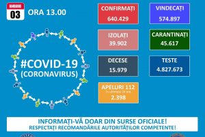 3.034 noi cazuri de infectări cu SARS-CoV-2 în România. 60 de pacienți au murit, iar 1.119 sunt la ATI