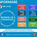 4.841 noi cazuri de infectări cu SARS-CoV-2 în România. 96 de pacienți au murit, iar 1.100 sunt la ATI