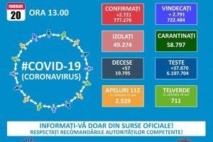 2.721 cazuri noi de infecții cu SARS – CoV – 2 la nivel național, azi
