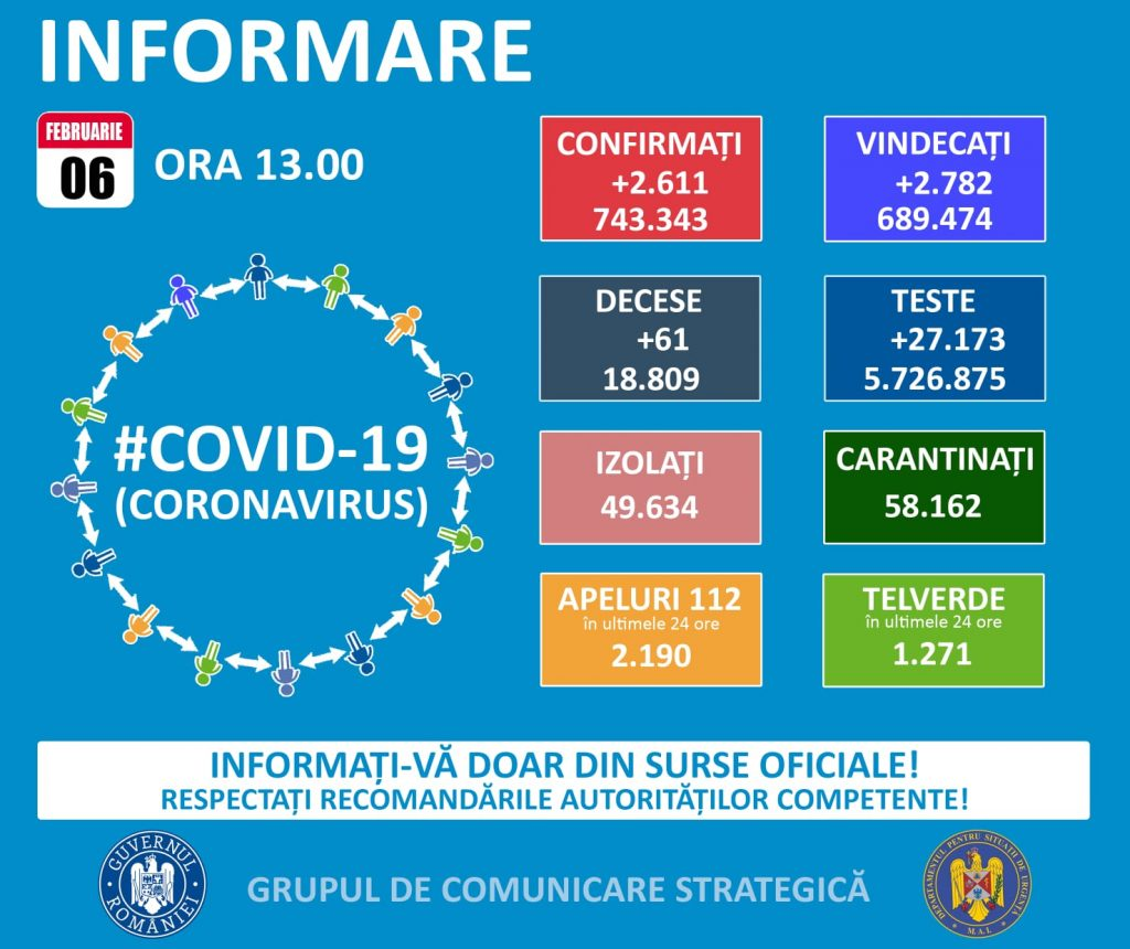 Timis: Aproximativ 240 de persoane nou confirmate cu Covid 19