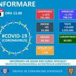 1.872 de noi infectări, în România, în ultimele 24 de ore. 41 de pacienți au murit, iar 964 sunt internați la ATI