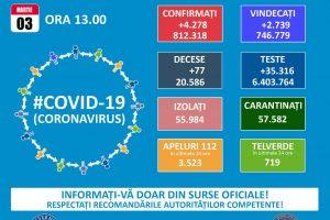 4.278 cazuri noi de persoane infectate cu SARS – CoV – 2, la nivel național