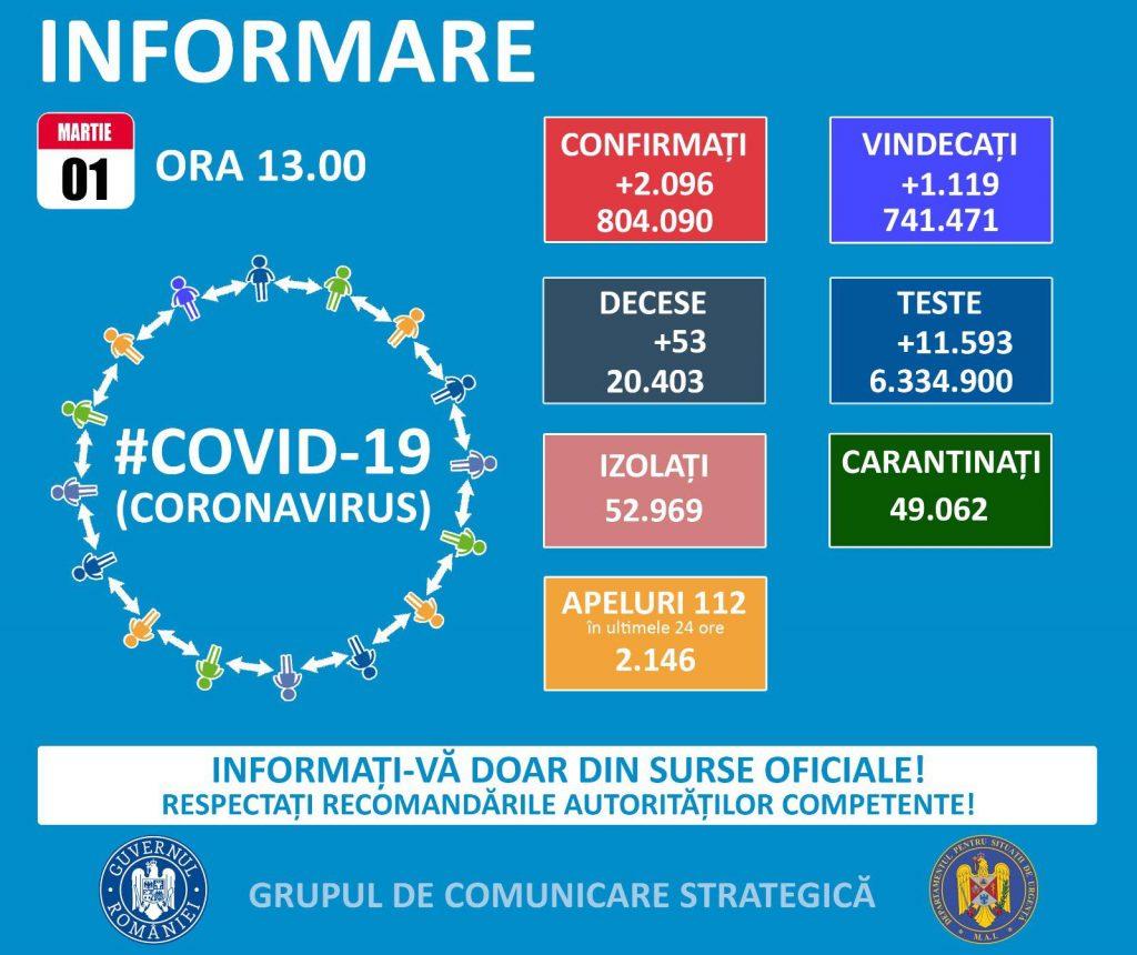 Județul Timiș are cea mai mare rată de infectare cu coronavirus din țară, peste 5 la mia de locuitori