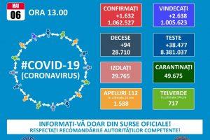 1.632 de noi infectări cu SARS–CoV–2 și 94 de decese în ultimele 24 de ore