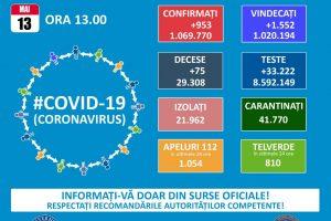 953 de noi infectări cu covid în 24 de ore. 75 de români au murit