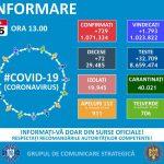 729 de noi infectări în 24 de ore. 72 de români au murit